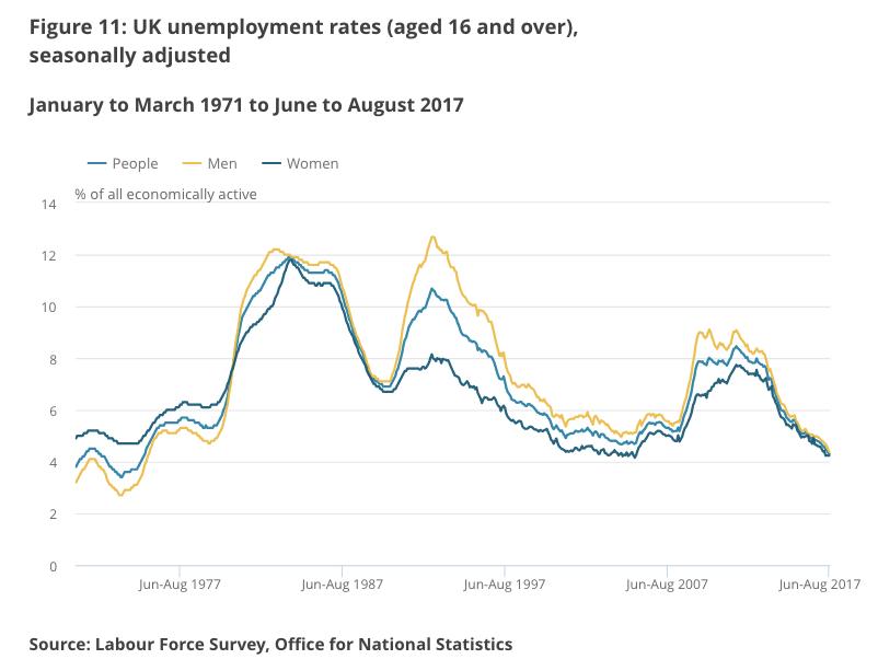 Безработица в Великобритании в3-м квартале равна 4,3%