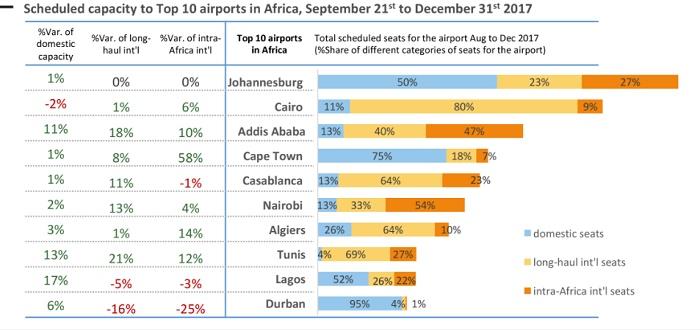 Бронирования постранам Африки выросли на15,2%