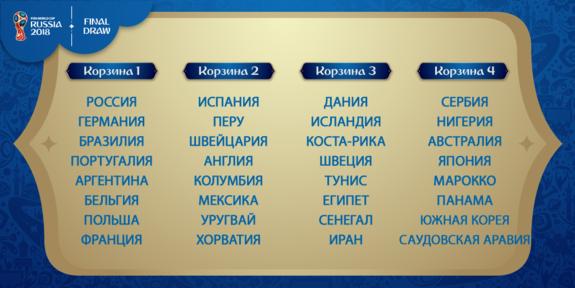 Определили составы корзин при жеребьевке группового этапа ЧМ-2018 пофутболу