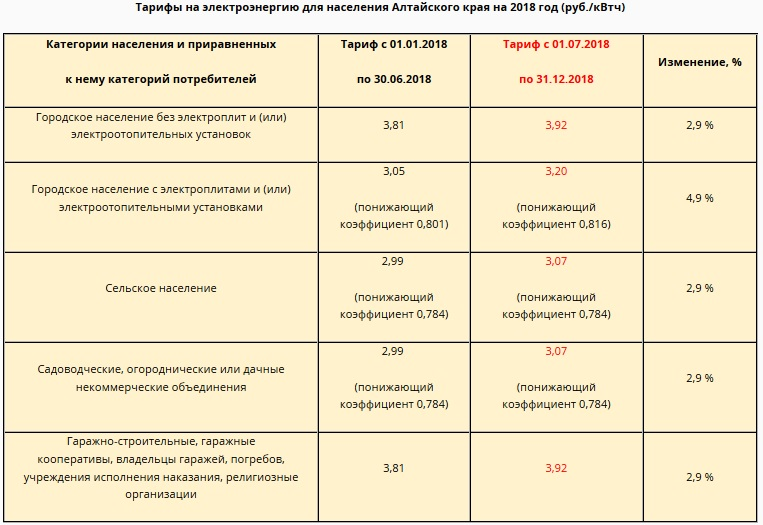Для Алтайского края утвердили новые тарифы наэлектроэнергию в 2018
