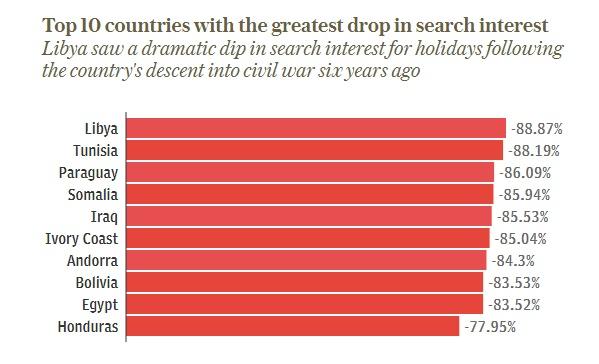 ТОП-10 стран, потерявших изавоевавших интерес туристов