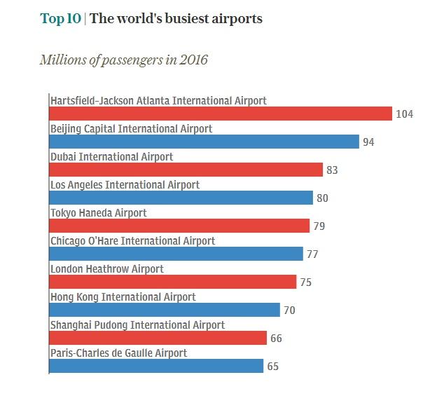 Какой самый загруженный аэропорт вмире?